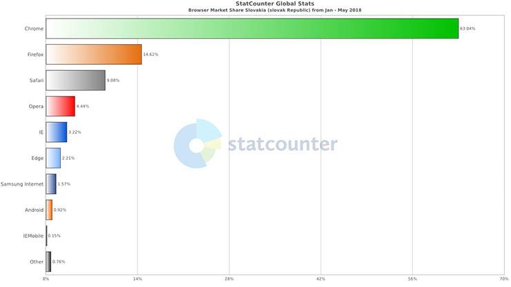 HTTPS - zastúpenie webových prehliadačov na Slovensku